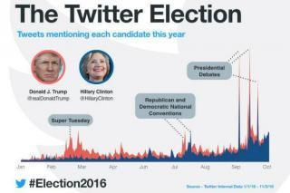 twitter_electionday_socialmedia