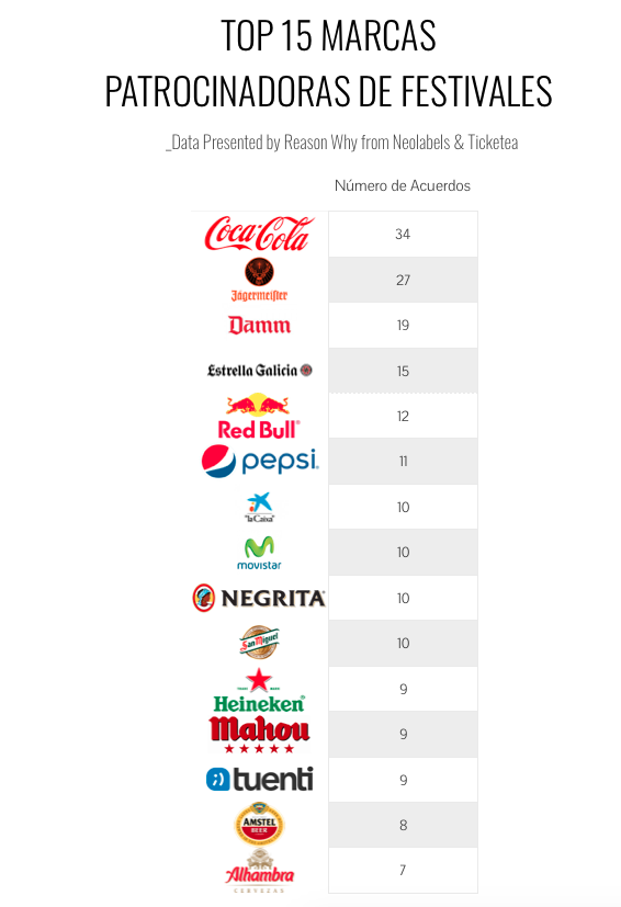 marcas patrocinadoras de festivales musicales en españa